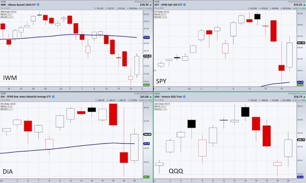 stock market index etfs reversal pattern trading chart july 21
