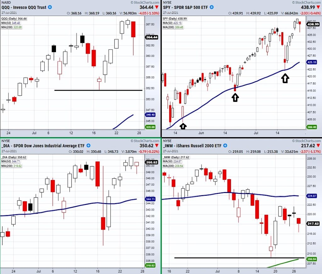 stock market indexes major reversal investing research analysis july 28