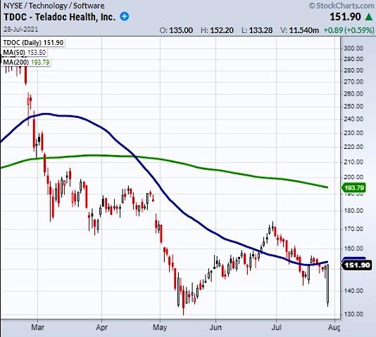 tdoc stock chart trading buy signal image
