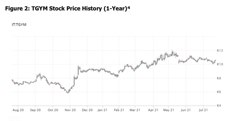 tgym stock price chart image 1 year investing research corporate earnings