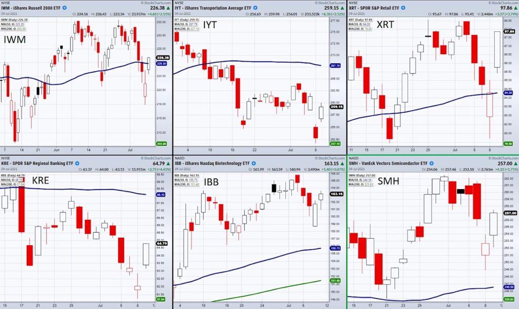 top stock market etfs bullish reversal higher trading chart news image july 12