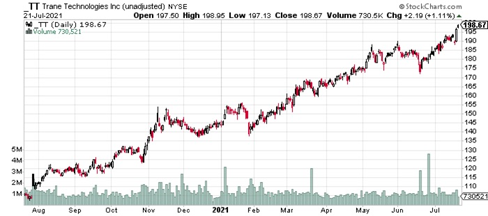 trade stock price trend analysis 1 year chart corporate earnings