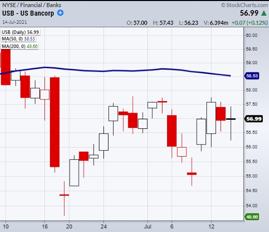 us bank corp earnings reaction stock price chart