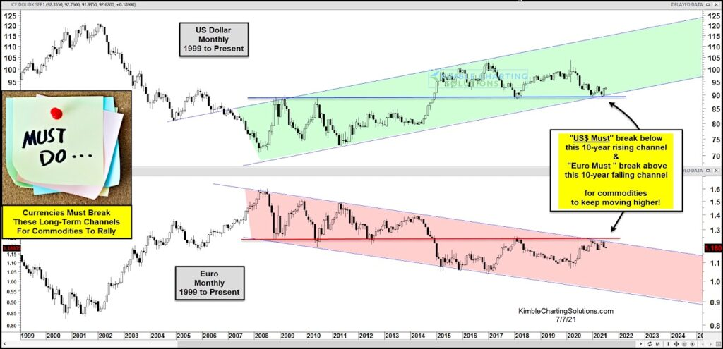 us dollar index technical support long term important chart investing news july 2021