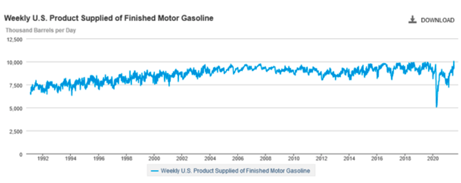 us motor gasoline supply by week year history chart