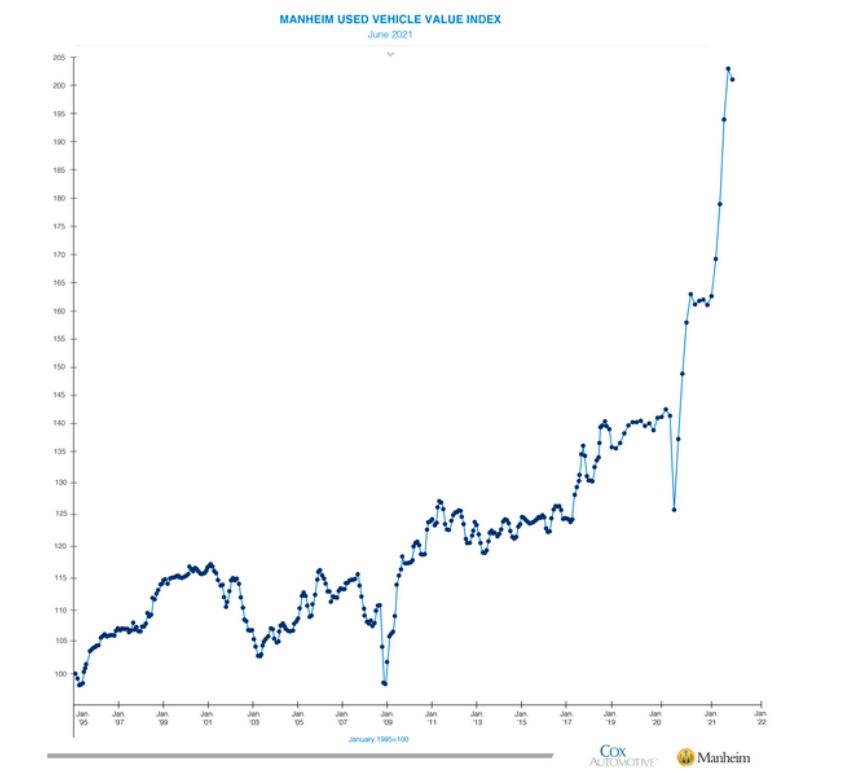 used vehicle price index surge higher year 2021 chart manheim