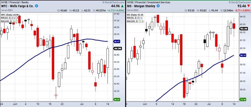 wells fargo bank stock price chart earnings announcement image