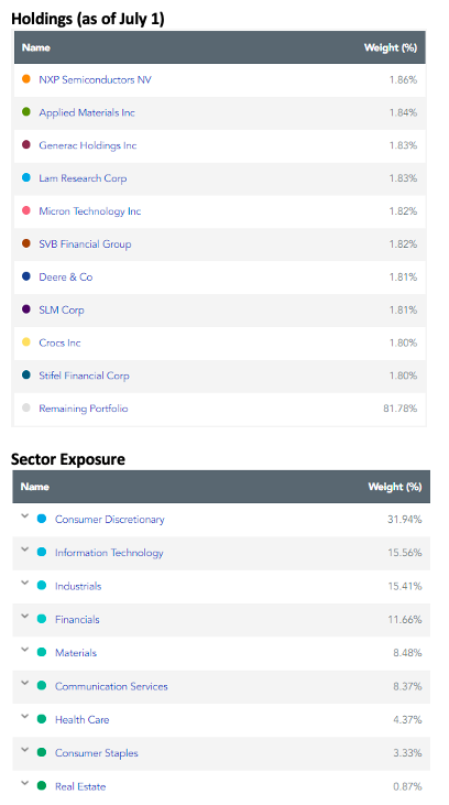 wgro stock holdings image