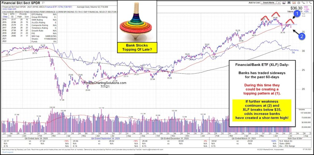 xlf financial sector etf top pattern head and shoulders chart july