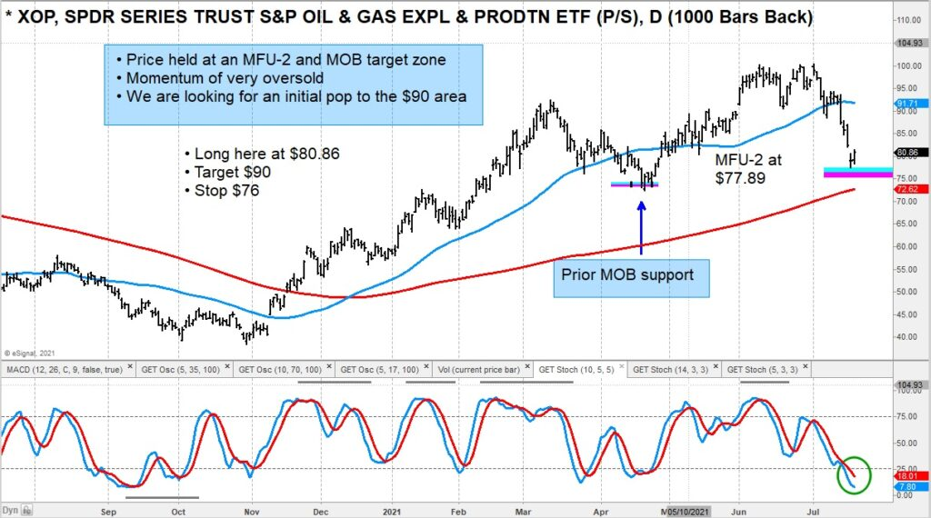 xop etf oil gas trading buy price support analysis image july 21