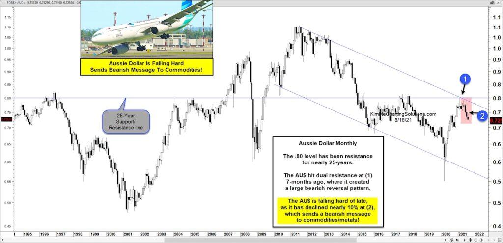 australian dollar aussie currency reversal lower bearish commodities signal analysis image august