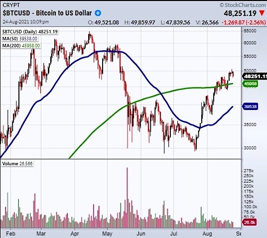 bitcoin price analysis 51000 resistance important chart analysis image