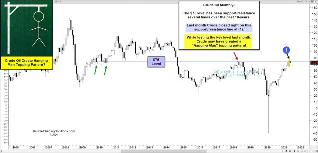 crude oil price reversal pattern sell signal analysis chart august