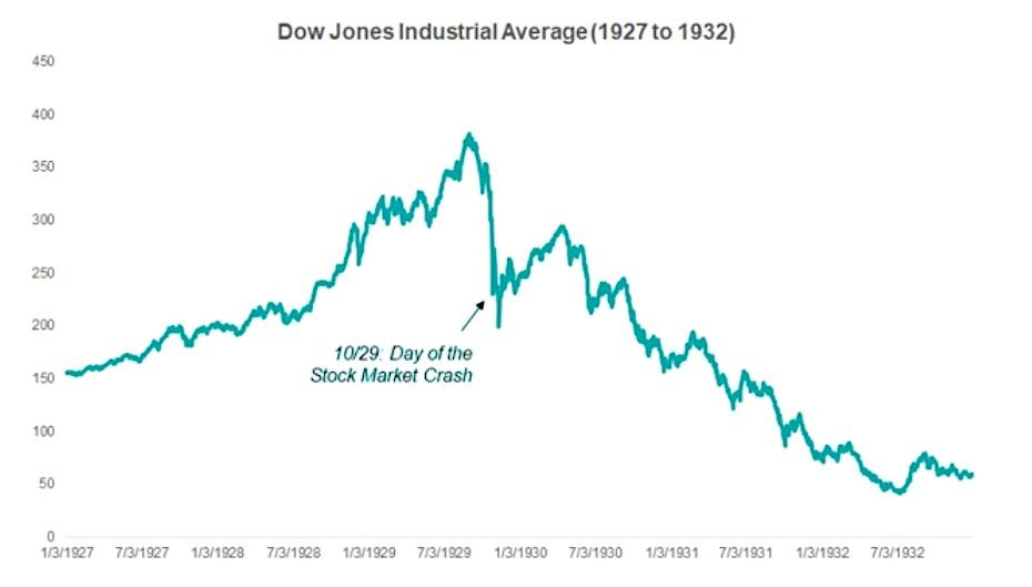 dow jones industrial average 1929 crash price pattern chart image