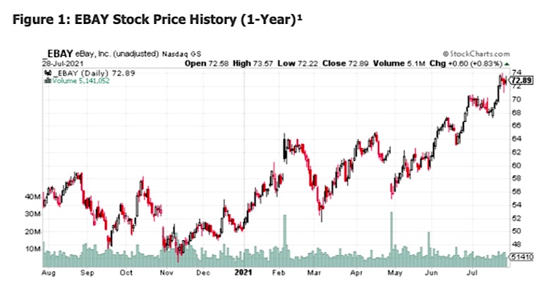 ebay stock price trend higher highs bullish chart image