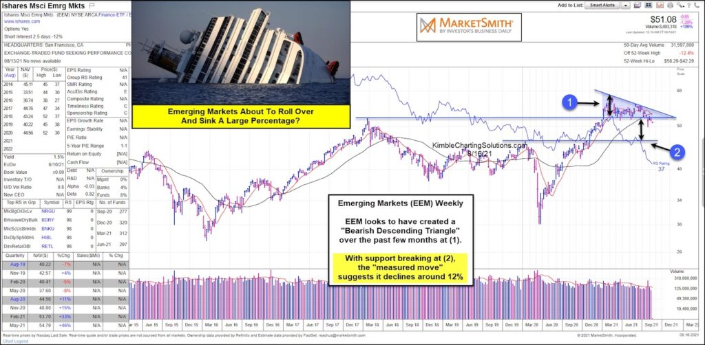 emerging markets etf breaking down lower decline forecast chart august