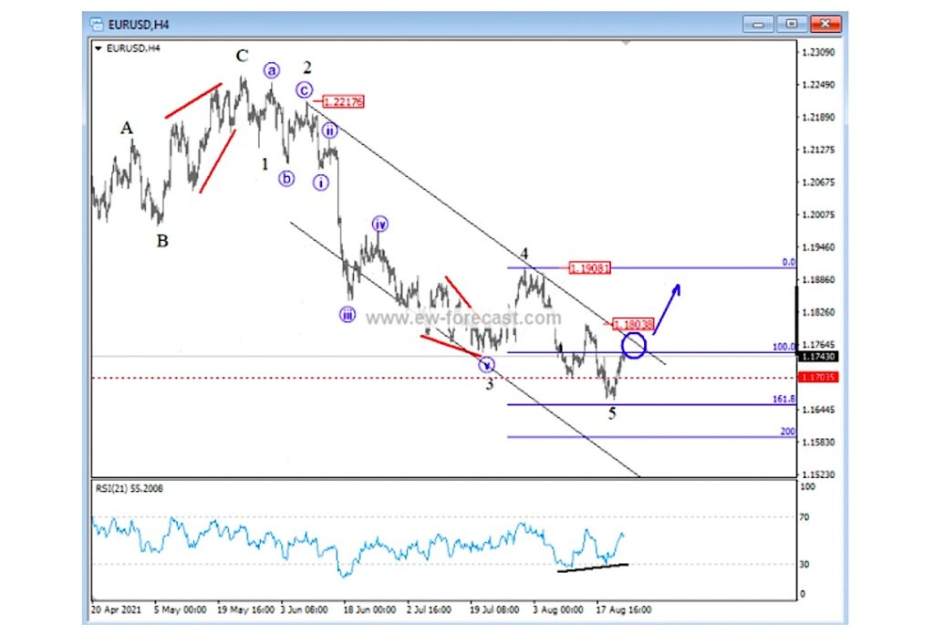 eurusd currency trading bottom reversal elliott wave analysis chart image