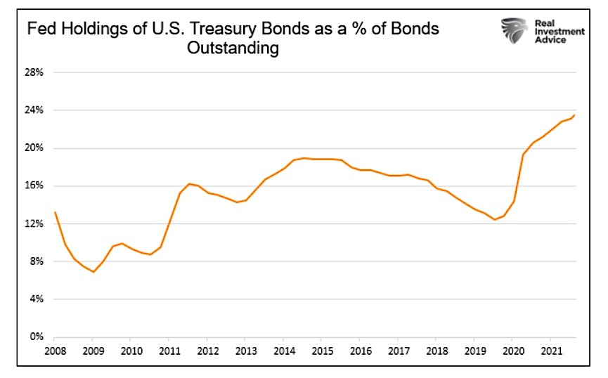 federal reserve holdings us treasury bonds as percent of bonds outstanding chart