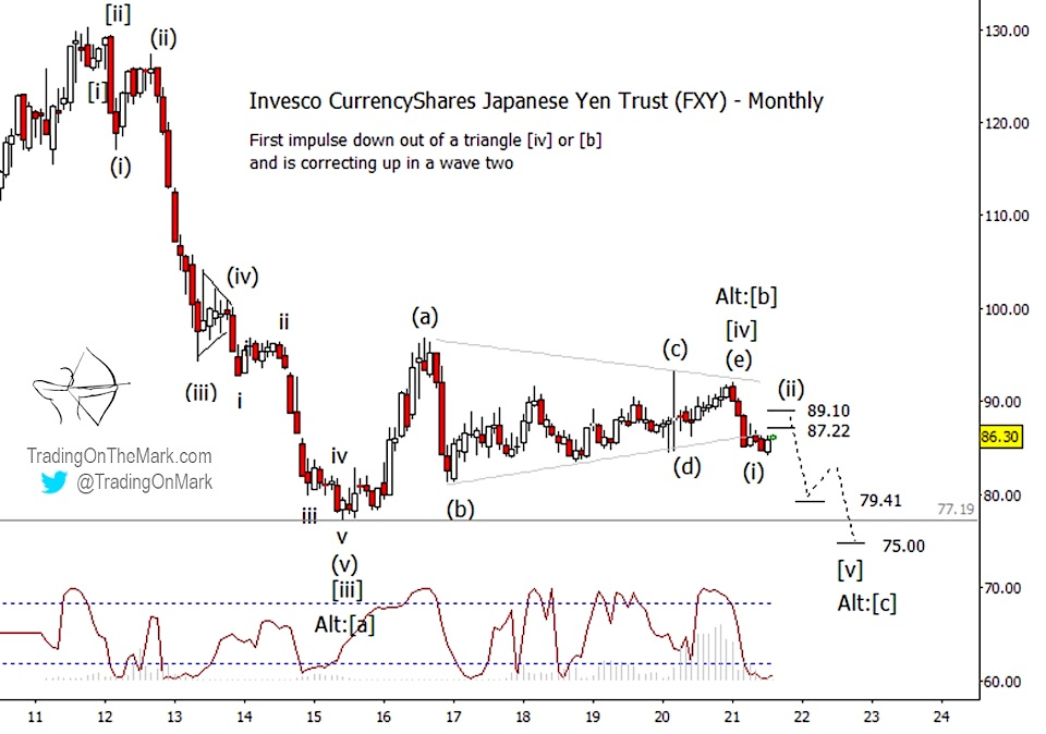 fly yen currency etf elliott wave decline forecast analysis august year 2021