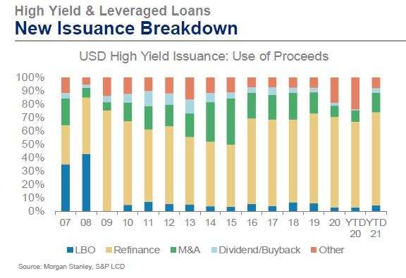 high yield bonds breakdown type chart year 2021