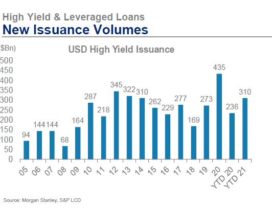high yield bonds issuance record year 2021 chart