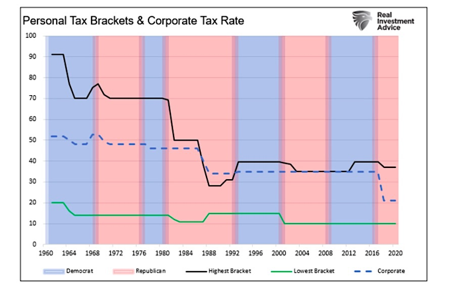 history corporate tax rate united states chart