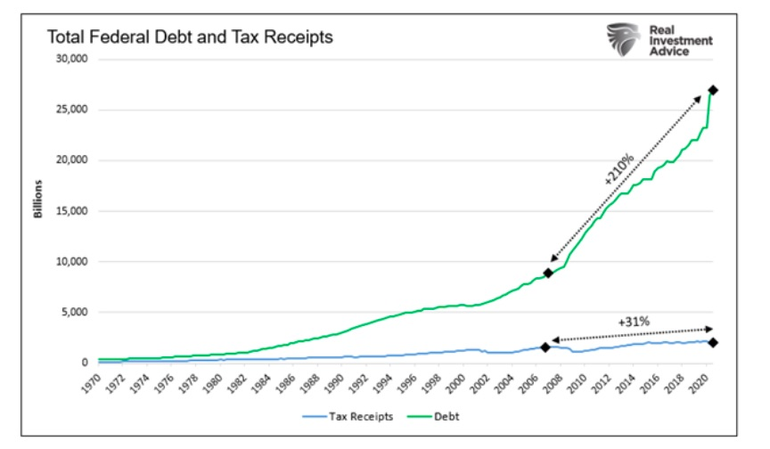 history of total federal debt and tax receipts year by year chart