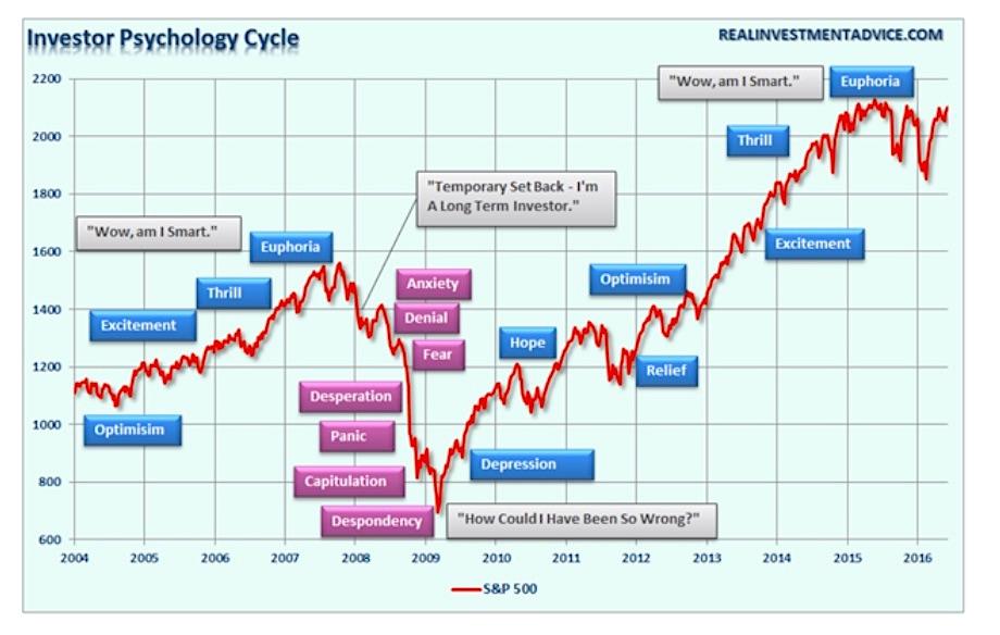 investor psychology chart