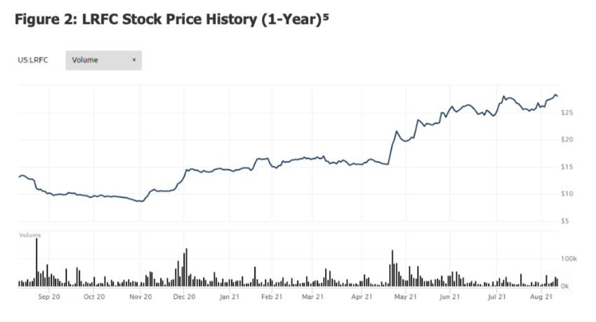 lrfc stock price trading chart analysis