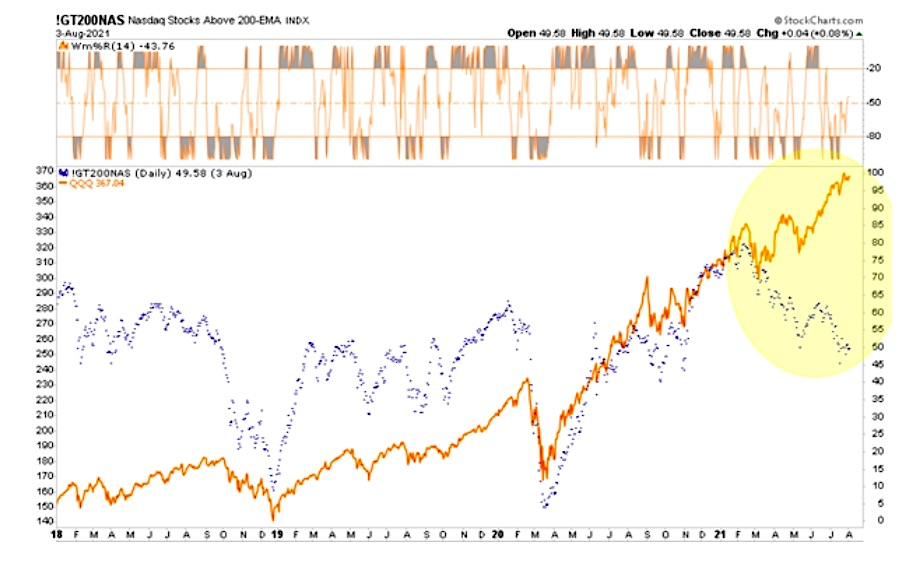 nasdaq composite poor market breadth warning indicator chart image august year 2021