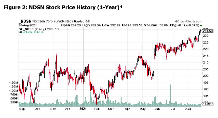 ndsn nordson corp stock price chart corporate earnings