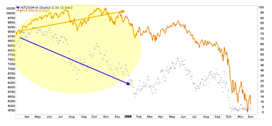nyse composite poor market breadth warning indicator chart image august year 2021