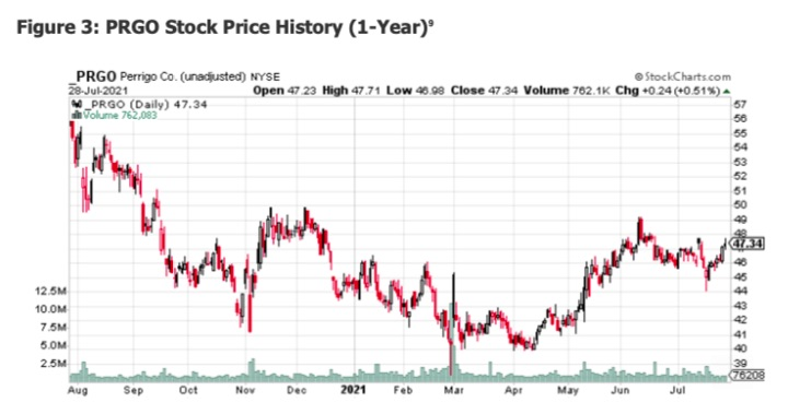 prgo stock price bottom pattern chart image