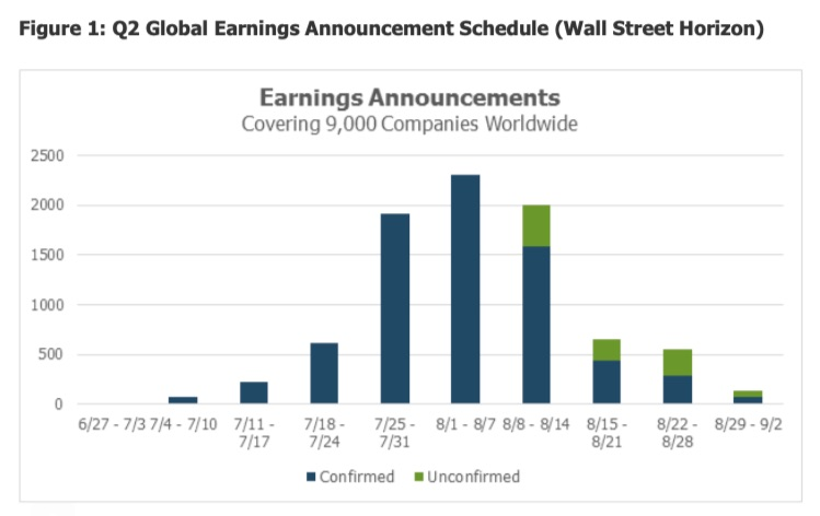 q2 global earnings announcements schedule second quarter year 2021