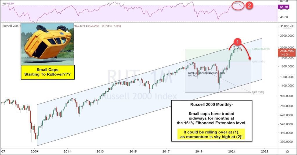 russell 2000 index price pattern reversal bearish long term signal investment chart