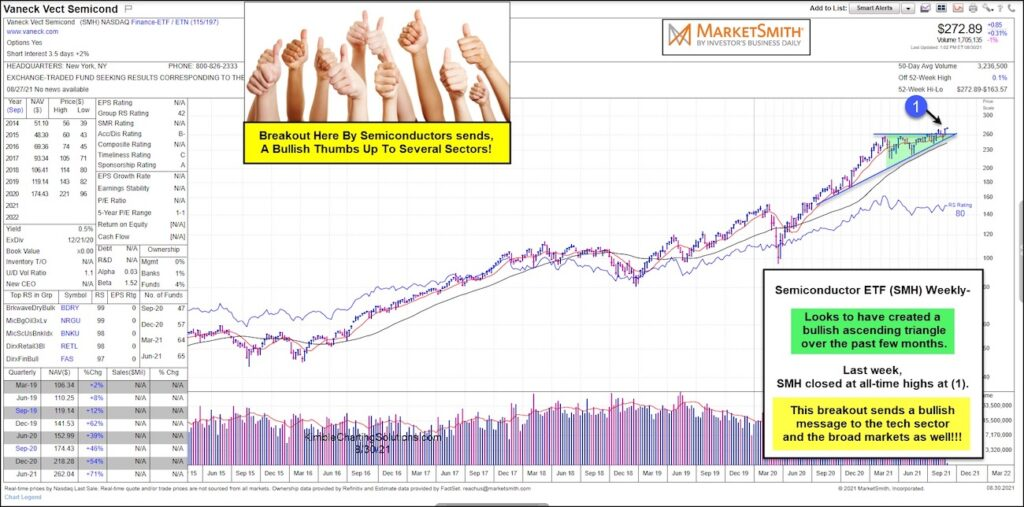 semiconductors breakout buy signal stock market chart forecast september