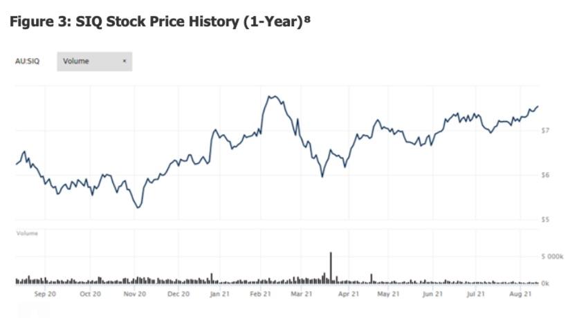 siq stock price trading chart analysis