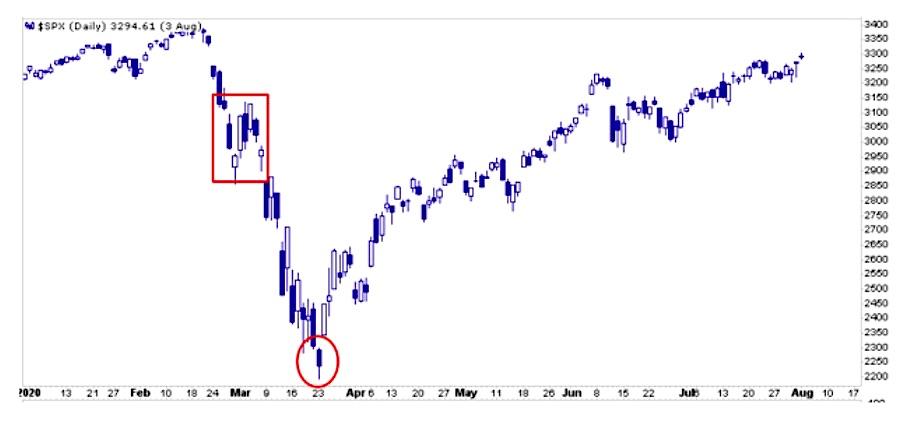 s&p 500 index crash february year 2020 price pattern chart image