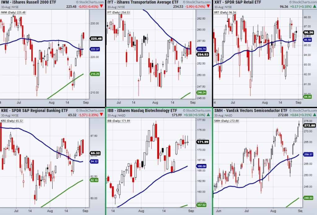 stock market etfs price volatility important week august 31 investing chart image