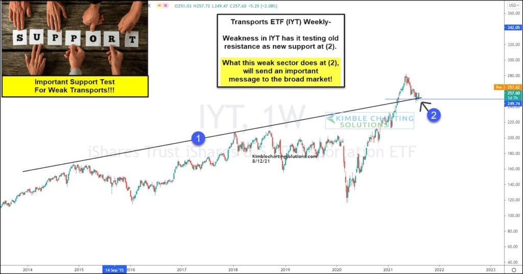 transportation sector etf iyt price reversal technical support bullish analysis chart august
