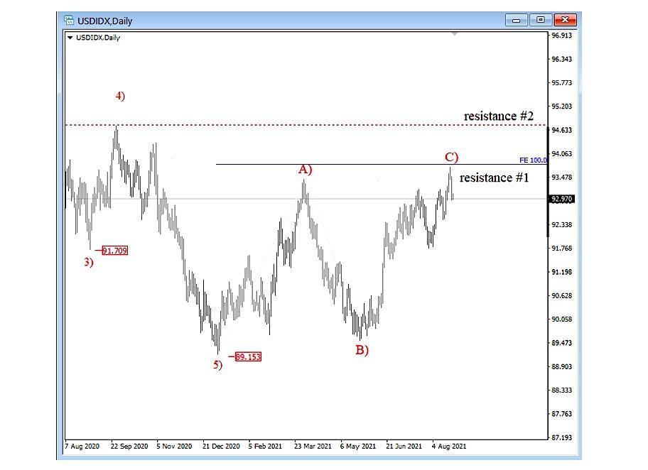 us dollar index elliott wave trading analysis abc top reversal chart image