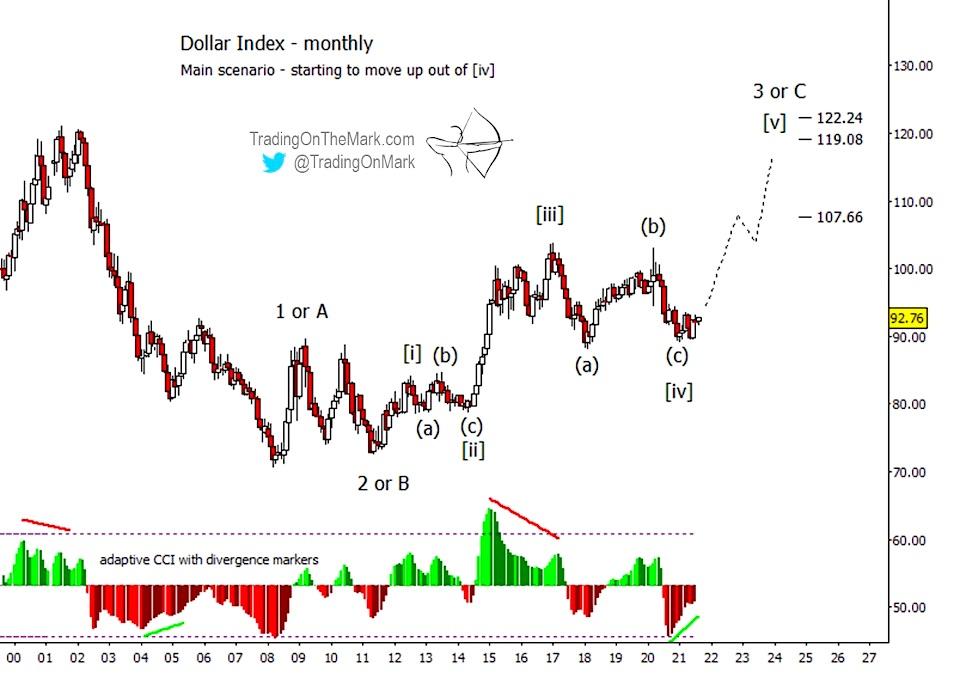 uup us dollar currency etf elliott wave rise higher forecast analysis august year 2021