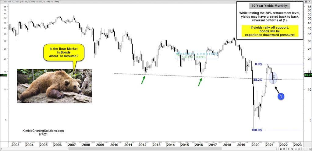10 year us treasury bond yields important fibonacci support analysis chart september