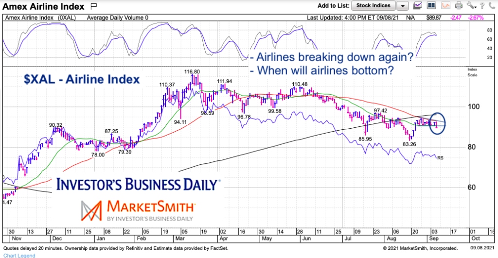 amex airlines index consolidation investing analysis chart september 8