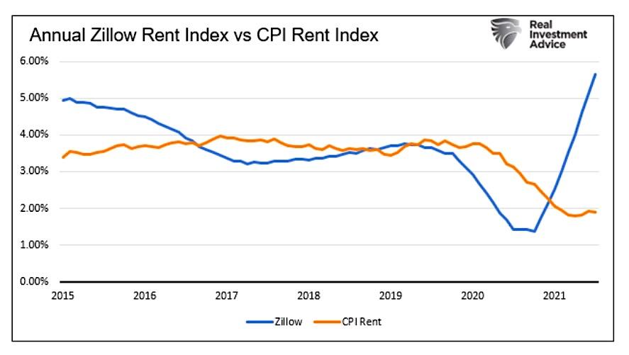 annual zillow rent index versus cpi rent index chart