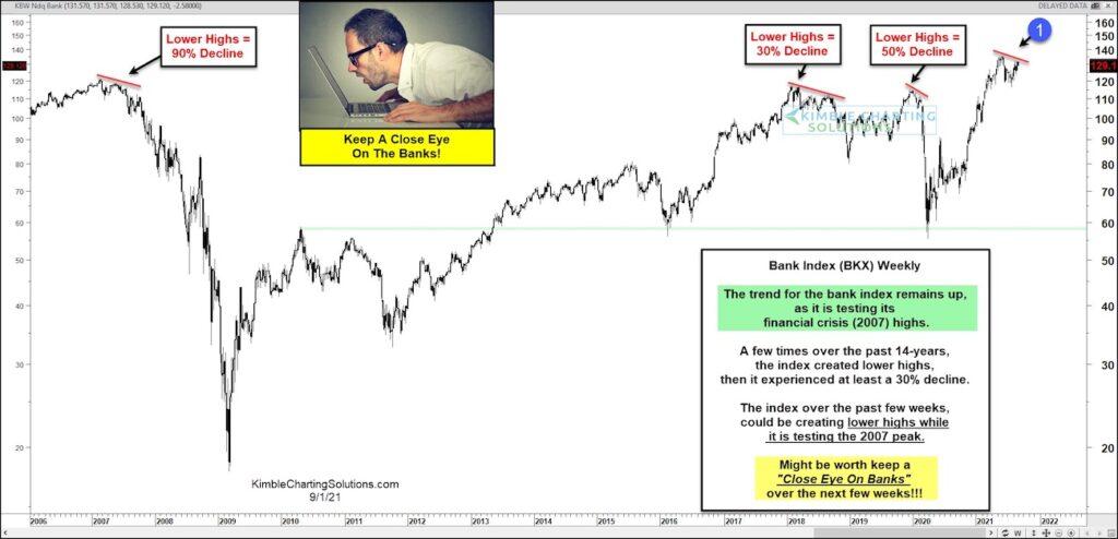bank index bkx testing financial crisis high september investing analysis chart image