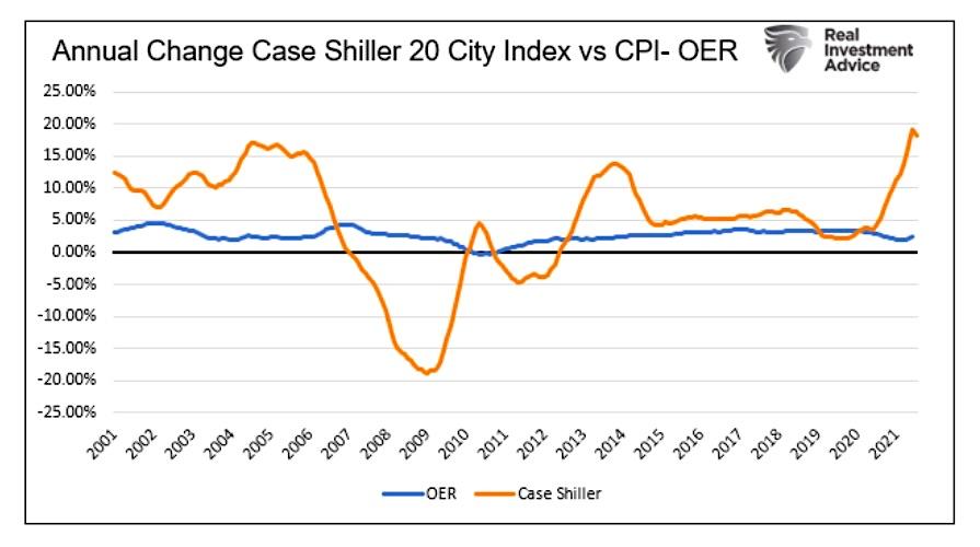 case shiller 20 city index annual change versus cpi chart