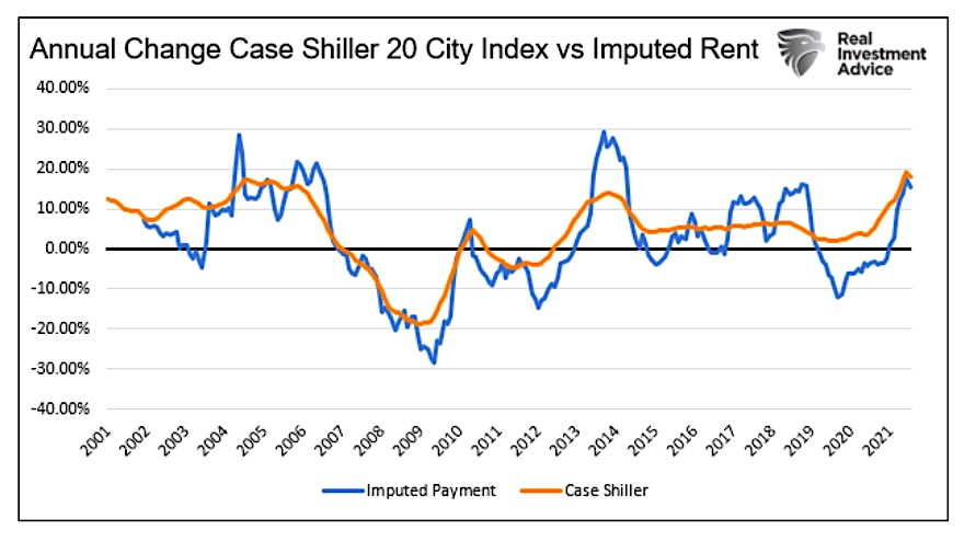 case shiller 20 city index annual change versus imputed rent chart