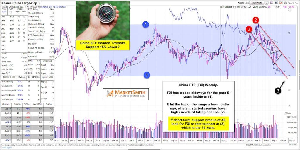 china etf fxi bearish wedge pattern sell signal chart