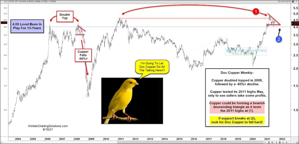 copper price pattern 4 dollar important sell signal chart image